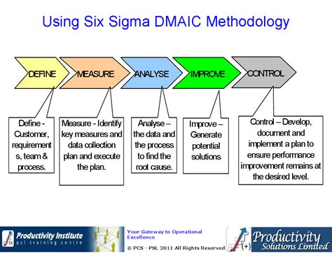Dmaic Overview Powerpoint Flevypro Document Dmaic Ppt