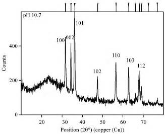 xrd pattern of zno powder influence of ph on structural morphology of zno nanoparticle