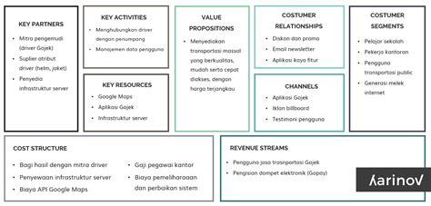 contoh analisis swot  bisnis model  perusahaan  jek