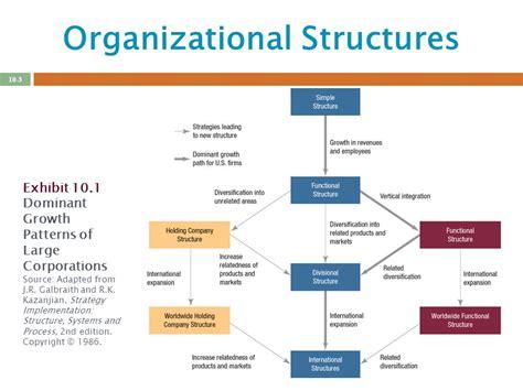 pattern of organization process creating effective organizational designs ppt download