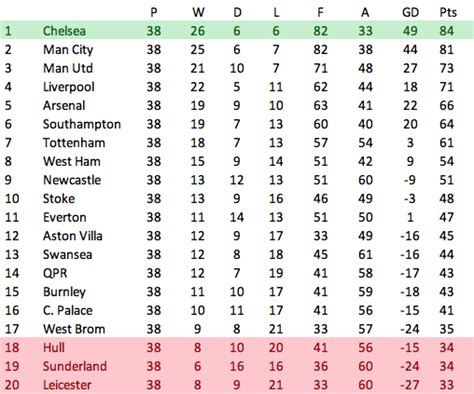 epl table chelsea news football manager chelsea manchester united liverpool