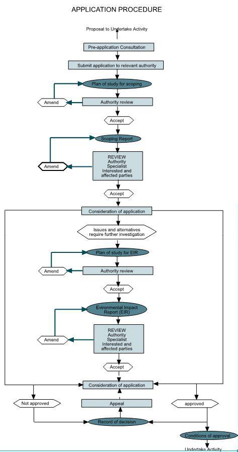 eia process flowchart environmental impact assessments