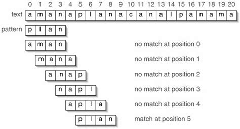 pattern matching algorithm java section 13 2 string matching data structures and