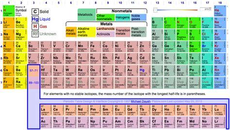p tavola periodica periodic table database chemogenesis