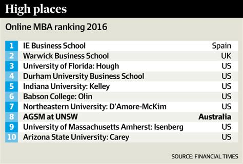 Mba Student Experience Rankings by Agsm S Mba Ranked 8th In The World Afr