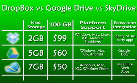 dropbox vs google drive cloud computing cloud based services mobiliodevelopment