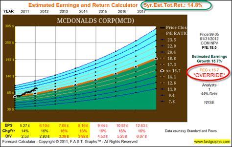 Image result for mcd stock