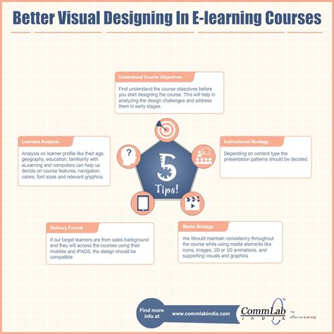 design online classes better visual designing in e learning courses an infographic