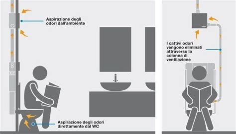 aspirazione forzata bagno soluzioni aspiranti per il bagno