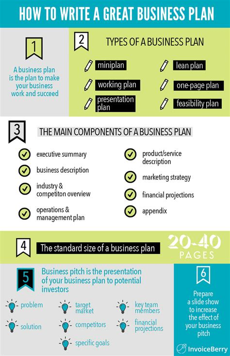 how to build a business plan template how to write a great business plan guide