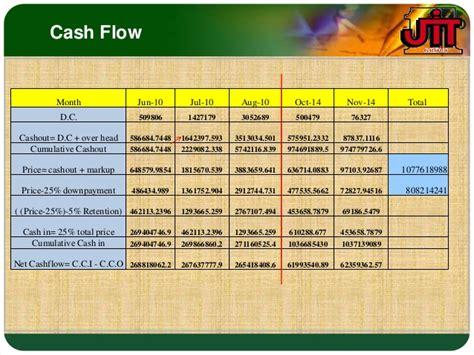 sle cash flow for project construction project management