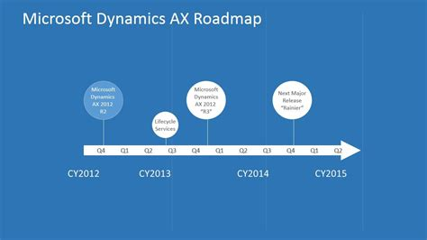 Microsoft Dynamics Ax dynamics ax rainier on the road to anywhere anytime conspicuous
