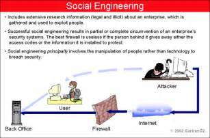 what is social engineering well it is not what it reads social engineering exles and