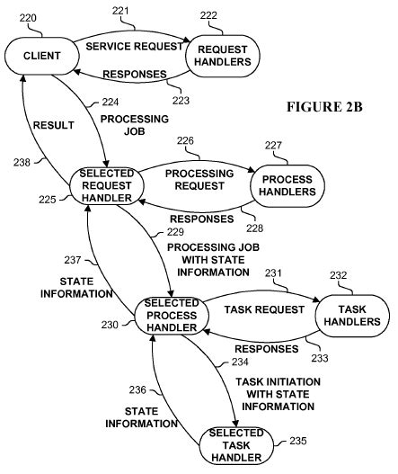 patent law section 101 defeats appistry s distributed computing patents