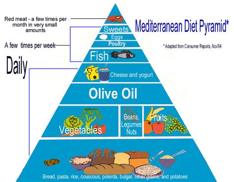 pattern diet meaning eat sleep and exercise i am all about quot the mediterranean