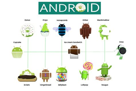 android version history names and features from cupcake