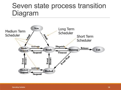 process block diagram in operating system unit 6 operating systems ppt