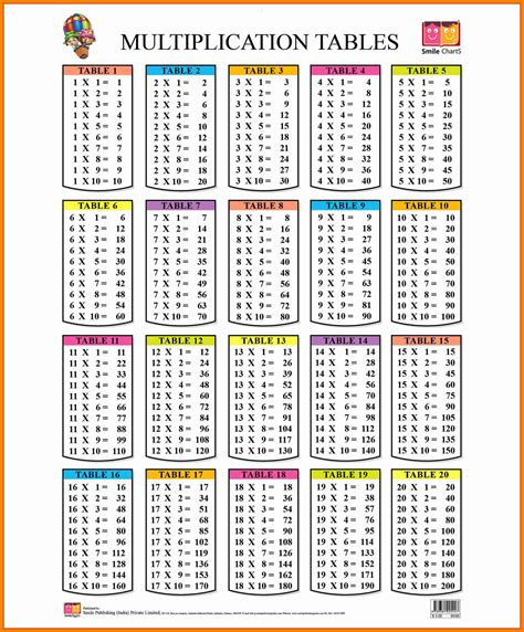 printable multiplication chart to 30 8 multiplication chart 1 20 ars eloquentiae