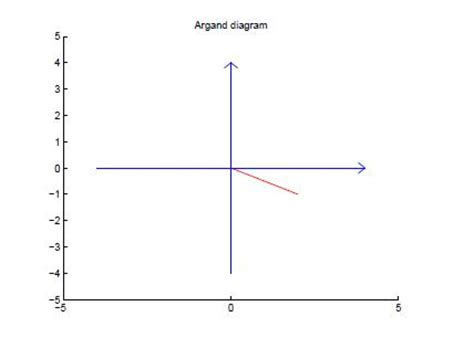 Argand Diagram Drawer by Write A Matlab Program That Draw Complex Numbers Z