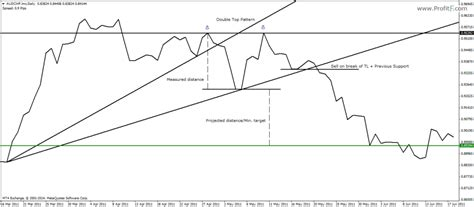 chart pattern trend line double top and double bottom pattern carigold forum