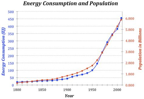 demographics and the demand for higher education books global energy consumption earth 104 earth and the