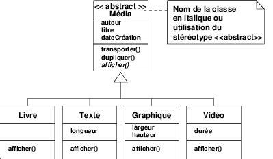 diagramme uml classe abstraite classe abstraite