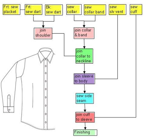 design for robustness based on manufacturing variation patterns flow chart of sewing order for a simple shirt fashion