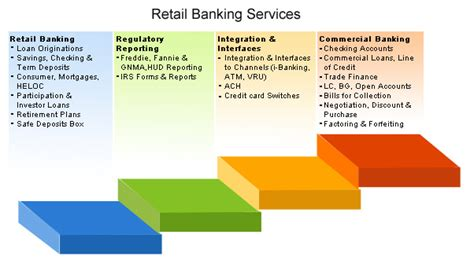 corporation bank retail corporation retail banking keywordsfind