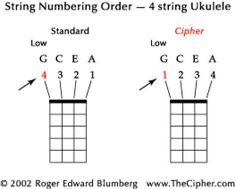 Letter Ukulele Chords Common Sense String Numbering Order For Ukulele Thecipher