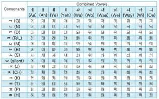 korean hangul combined vowels guide free alphabet