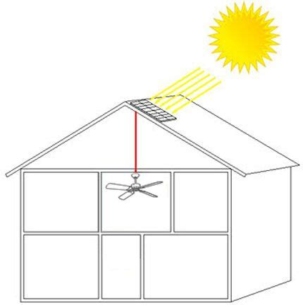 solar powered ceiling solar powered ceiling fan screened in porch pinterest