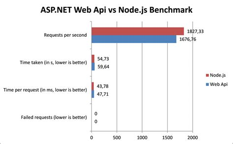 tutorial node js website asp net web api vs node js benchmark take 2 mikael koskinen