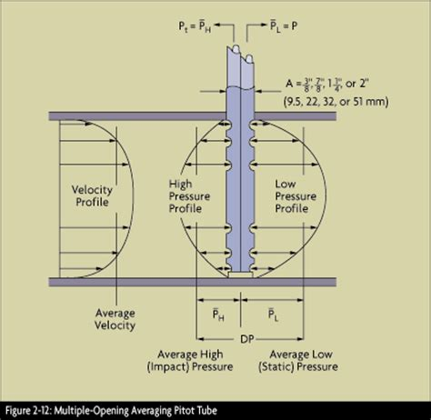 what is sectional balancing system what is a pitot tube how does it work
