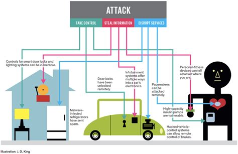 iot security 10 challenges of securing iot communications