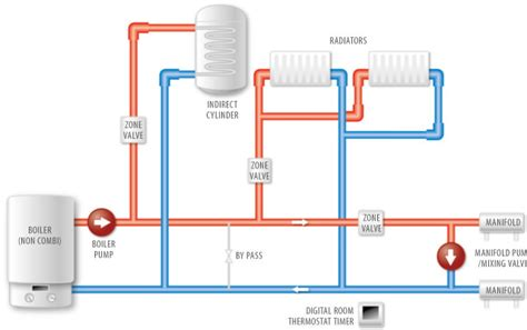 underfloor heating wiring diagram combi boiler circuit