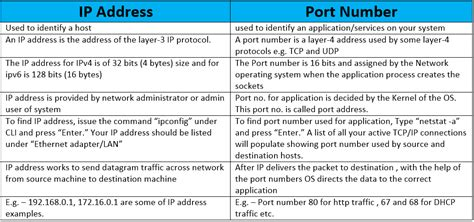 Ip Address And Port Number Finder Difference Between Ip Address And Port Number Ip With Ease Ip With Ease