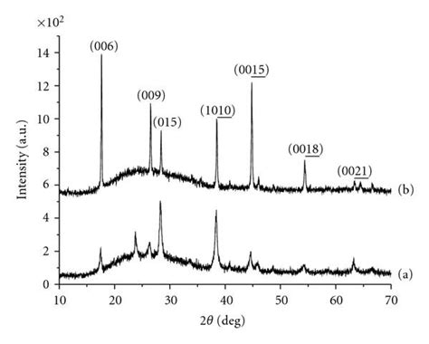 xrd pattern thin films preparation and characterization of thin films by