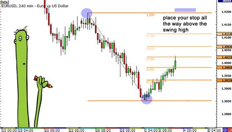 swing high swing low trading how to use fibonacci to place your stop so you lose less money