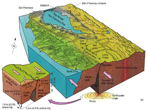 earthquakes diagram earthquake diagram and models diagram site