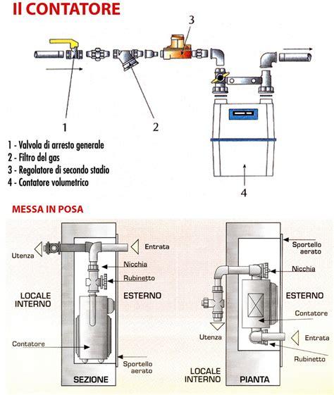 contatore gas interno il contatore molisanagas