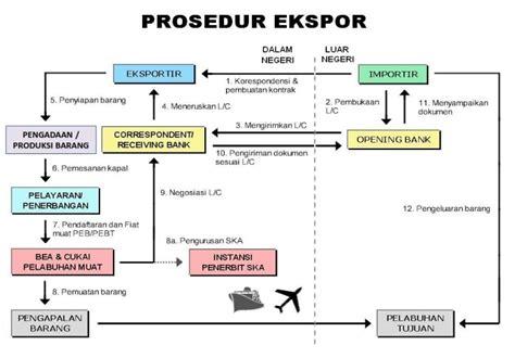 Contoh Surat Promosi Penjualan Barang Elektronik by Manajemen Ekspor Impor Ekspor