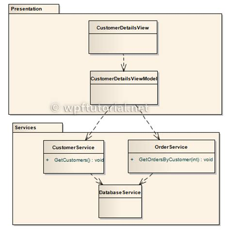 tutorial unity dependency injection wpf tutorial dependency injection