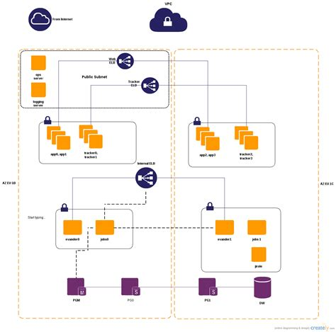 creately network diagram aws vpc network diagrams creately
