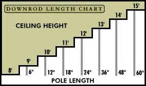 Ceiling Fan Blade Length Room Size Ceilingfan Org 187 How To Buy A Ceiling Fan Part One