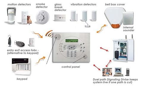 alarm system homes homealarmsystems directory ac
