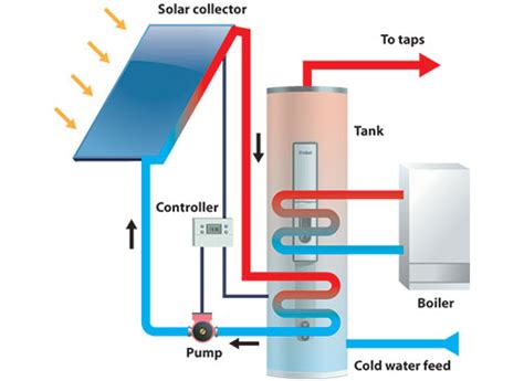 solar thermal diagram solar thermal system components all you need to