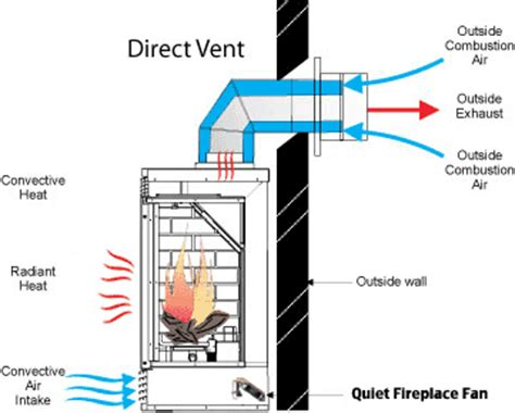 direct vent gas fireplaces the chimney king of new
