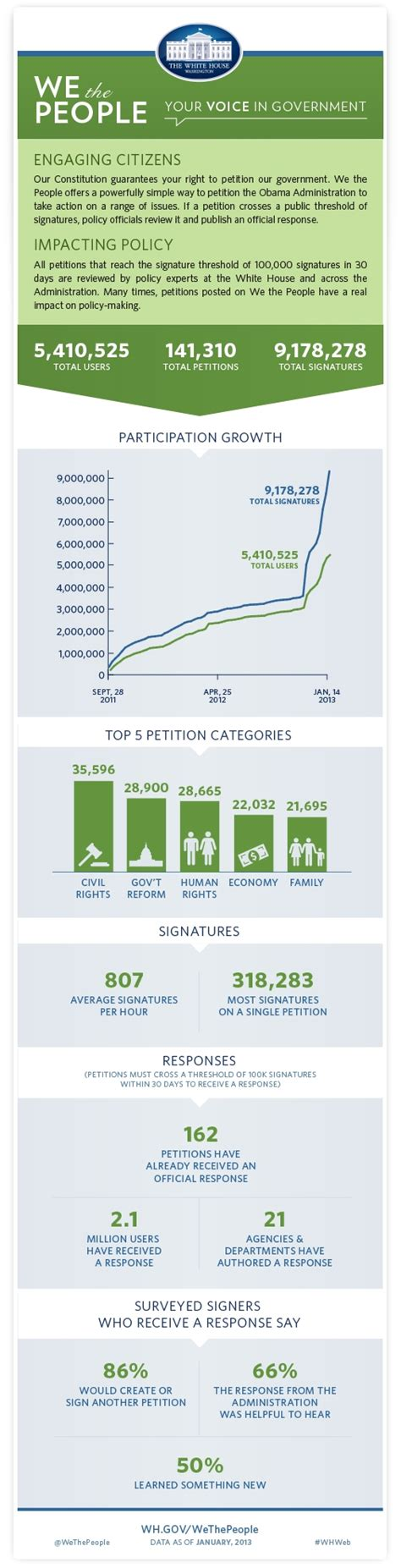 white house petition we the people petition statistics occupytheory