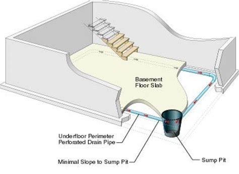 Interior Perimeter Drainage System by Guaranteed Basement Basement Problems