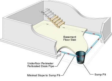 guaranteed basement basement problems